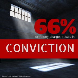 66% Conviction Rate